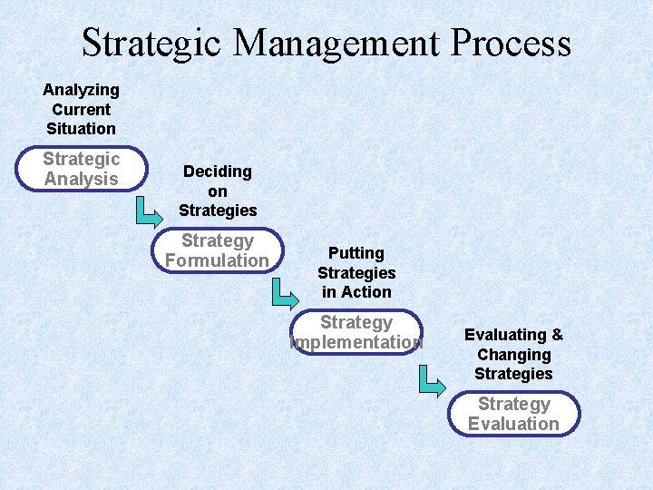 Strategic Management Process Analyzing Current Situation Strategic Analysis Deciding on Strategies Strategy Formulation Putting