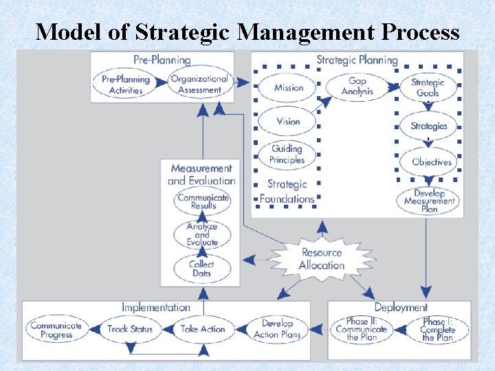 Model of Strategic Management Process