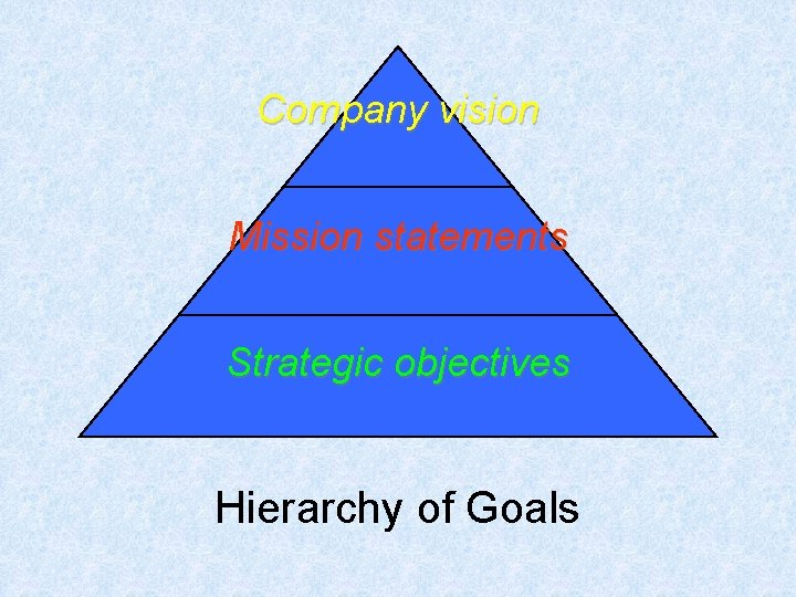 Company vision Mission statements Strategic objectives Hierarchy of Goals