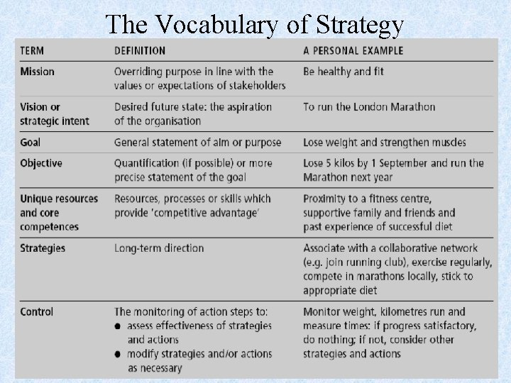 The Vocabulary of Strategy