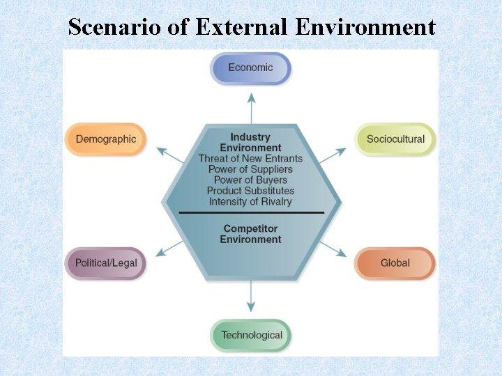 Scenario of External Environment