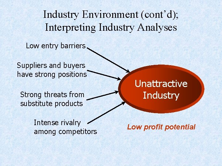 Industry Environment (cont'd); Interpreting Industry Analyses Low entry barriers Suppliers and buyers have strong