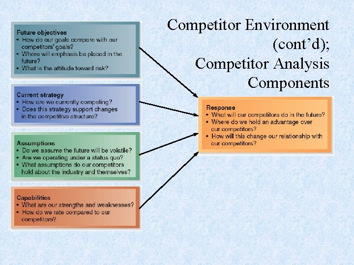 Competitor Environment (cont'd); Competitor Analysis Components