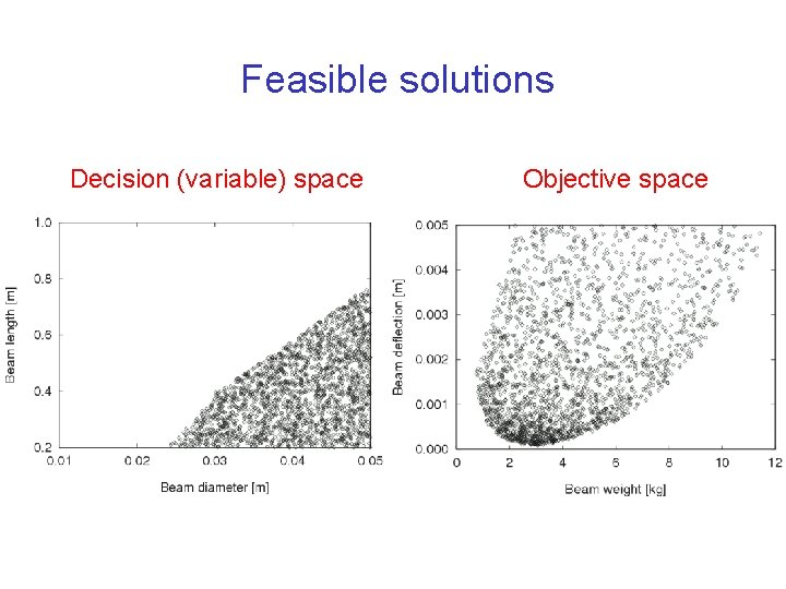 Feasible solutions Decision (variable) space Objective space