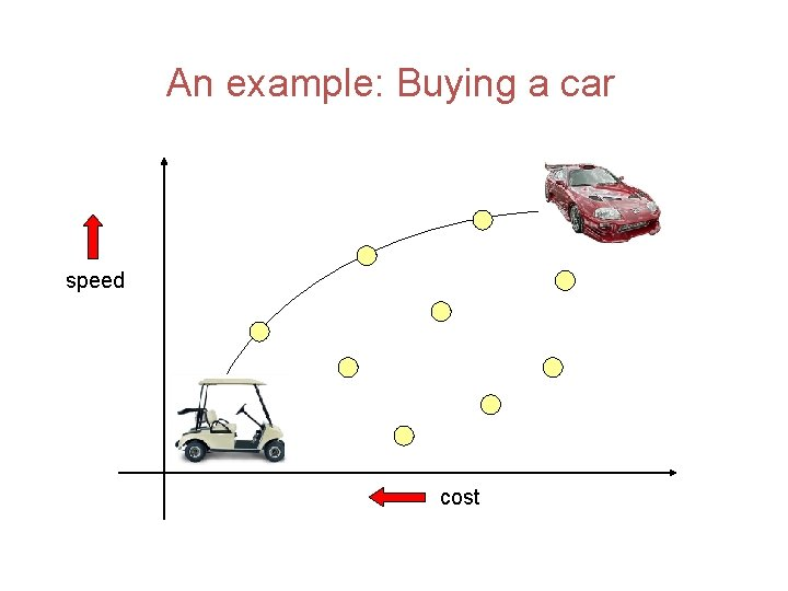 An example: Buying a car speed cost