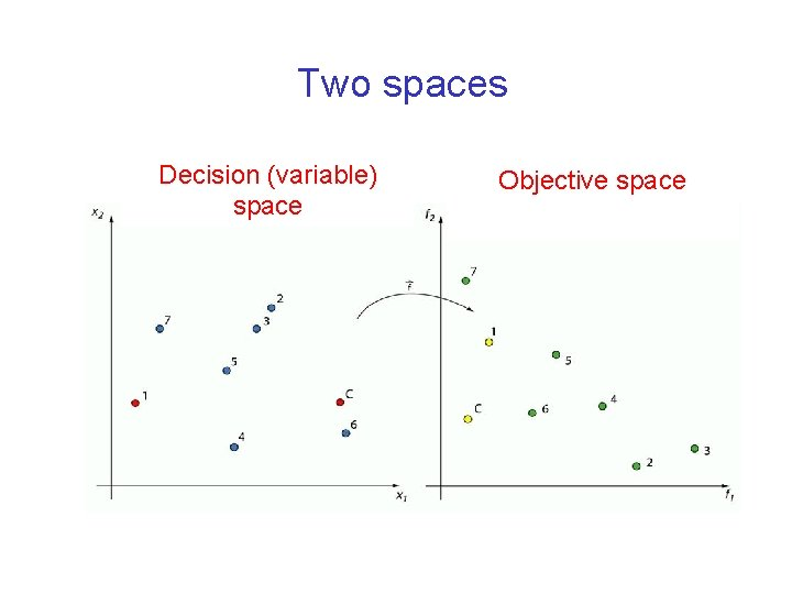 Two spaces Decision (variable) space Objective space