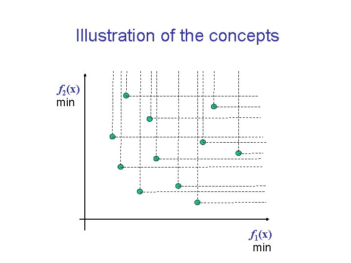 Illustration of the concepts f 2(x) min f 1(x) min