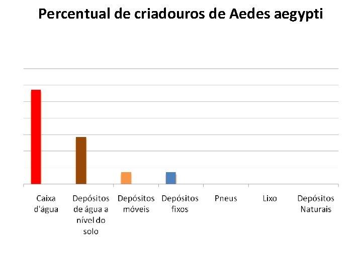 Percentual de criadouros de Aedes aegypti