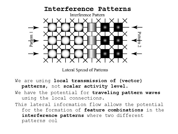 Interference Patterns We are using local transmission of (vector) patterns, not scalar activity level.