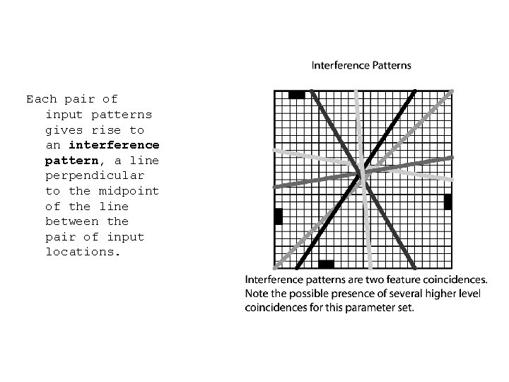 Each pair of input patterns gives rise to an interference pattern, a line perpendicular
