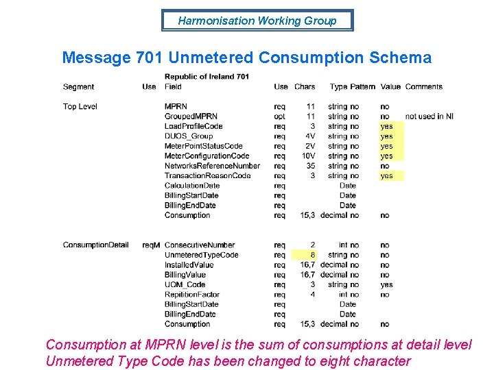 Harmonisation Working Group Message 701 Unmetered Consumption Schema Consumption at MPRN level is the