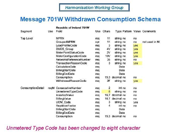 Harmonisation Working Group Message 701 W Withdrawn Consumption Schema Unmetered Type Code has been