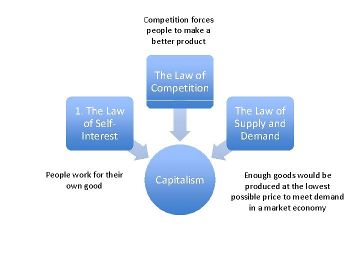 Competition forces people to make a better product The Law of Competition 1. The