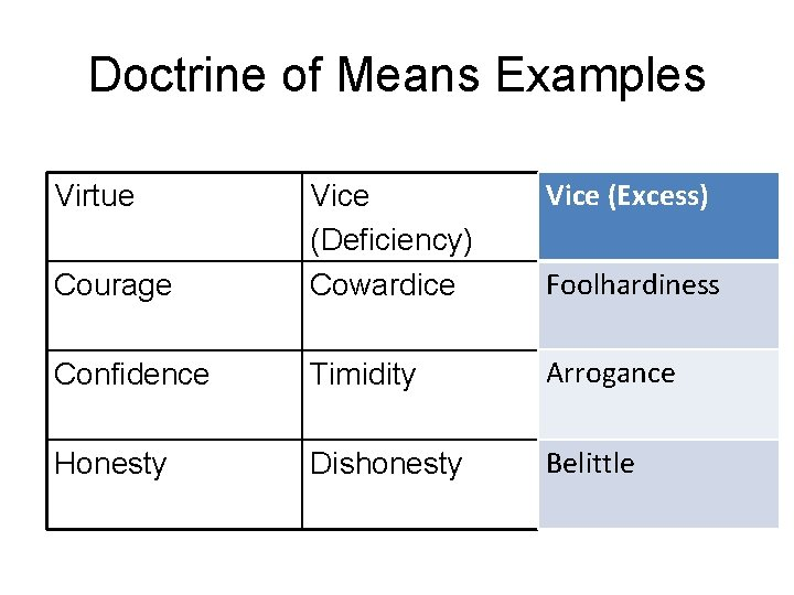 Doctrine of Means Examples Vice (Excess) Courage Vice (Deficiency) Cowardice Confidence Timidity Arrogance Honesty