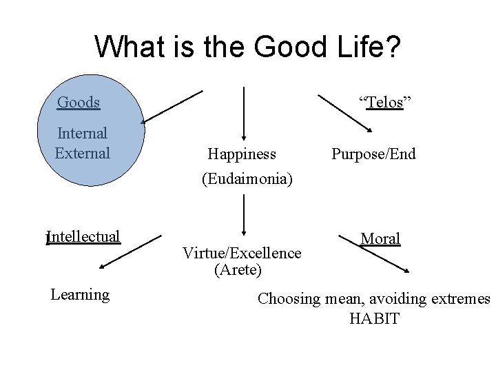 """What is the Good Life? Goods Internal External IIntellectual Learning """"Telos"""" Happiness (Eudaimonia) Virtue/Excellence"""