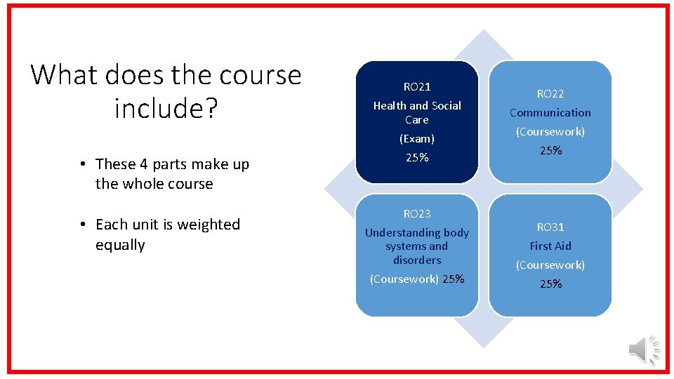 What does the course include? • These 4 parts make up the whole course