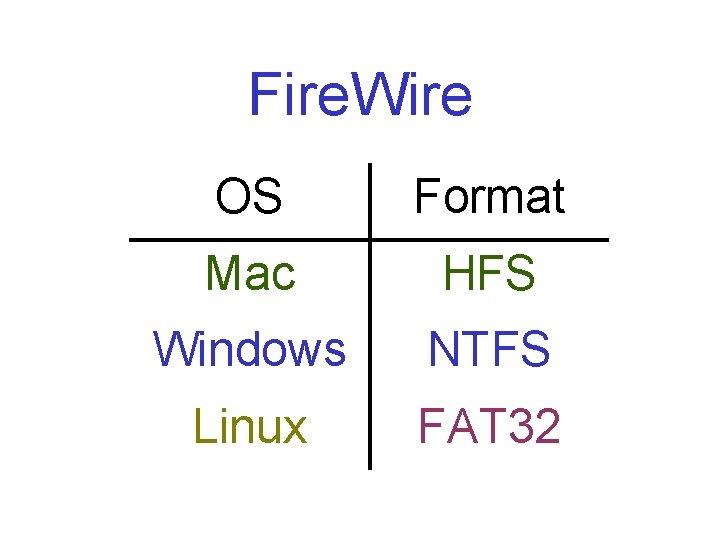 Fire. Wire OS Format Mac HFS Windows NTFS Linux FAT 32