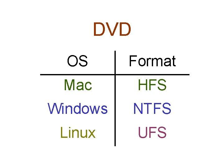DVD OS Format Mac HFS Windows NTFS Linux UFS