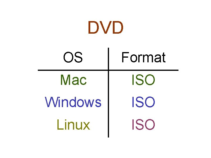 DVD OS Format Mac ISO Windows ISO Linux ISO