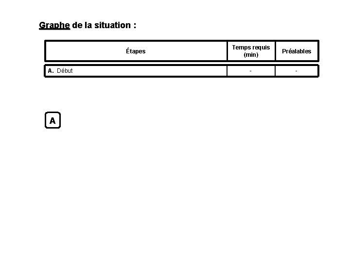 Graphe de la situation : Étapes A. Début A Temps requis (min) Préalables -