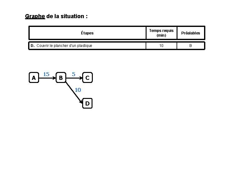 Graphe de la situation : Étapes D. Couvrir le plancher d'un plastique A 15