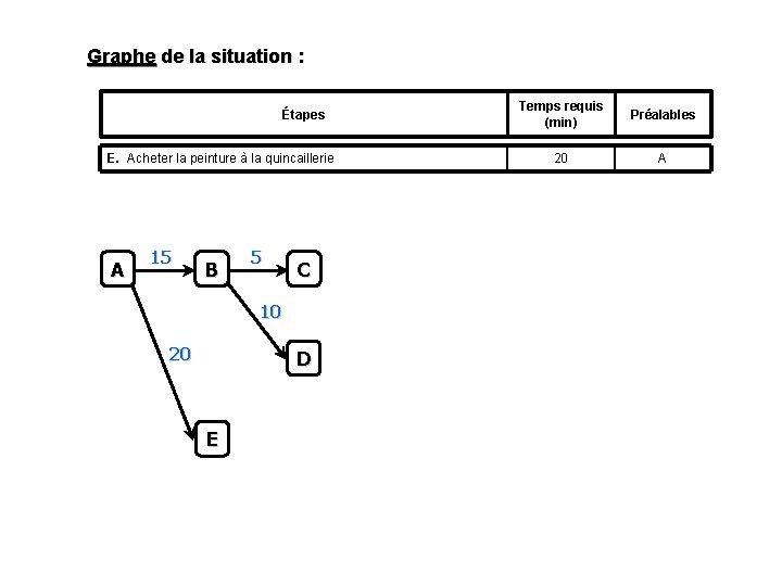 Graphe de la situation : Étapes E. Acheter la peinture à la quincaillerie A