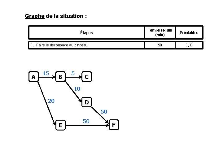 Graphe de la situation : Étapes F. Faire le découpage au pinceau A 15
