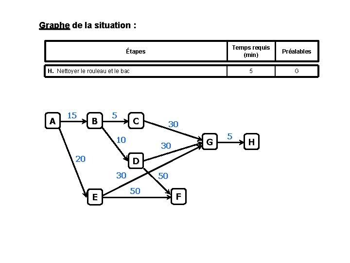 Graphe de la situation : Étapes Temps requis (min) Préalables 5 G H. Nettoyer