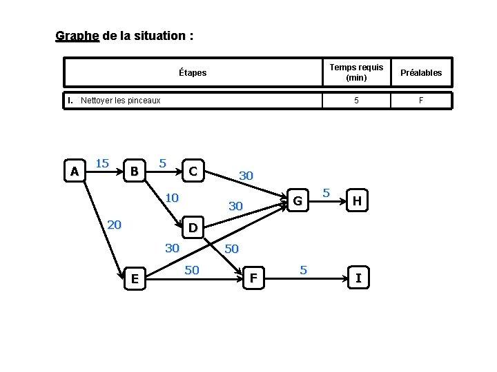 Graphe de la situation : Étapes Temps requis (min) Préalables 5 F I. Nettoyer