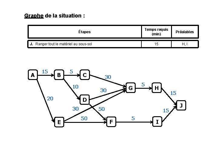 Graphe de la situation : Étapes Temps requis (min) Préalables 15 H, I J.