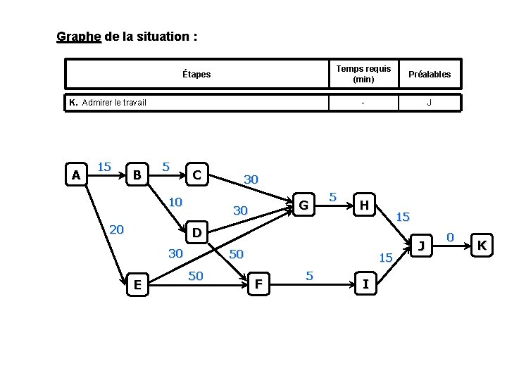 Graphe de la situation : Étapes Temps requis (min) Préalables - J K. Admirer
