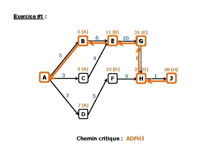 Exercice #1 : 5 (A) B 5 A 11 (B) 6 E 21 (E)