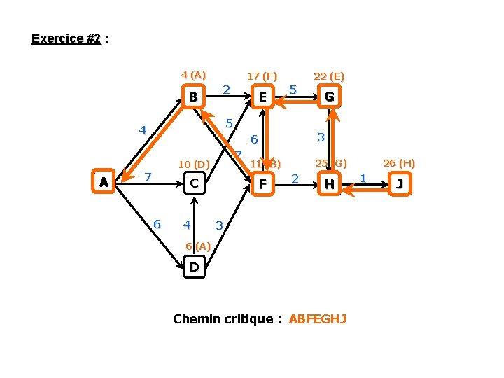 Exercice #2 : 4 (A) B 17 (F) 2 5 5 4 A E