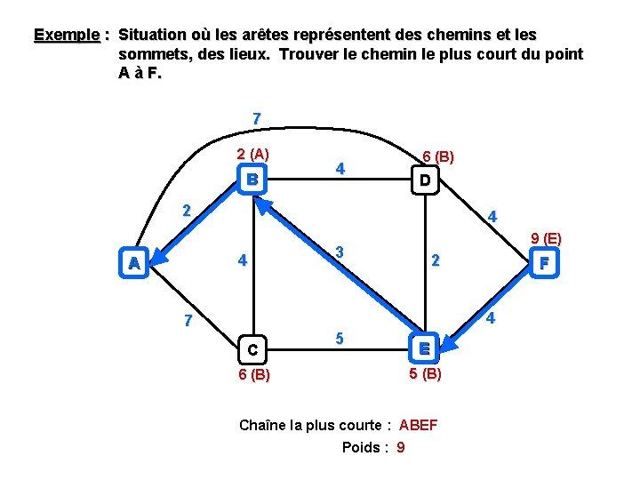 Exemple : Situation où les arêtes représentent des chemins et les sommets, des lieux.
