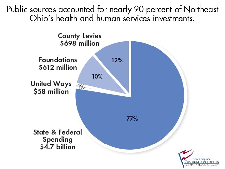 Public sources accounted for nearly 90 percent of Northeast Ohio's health and human services