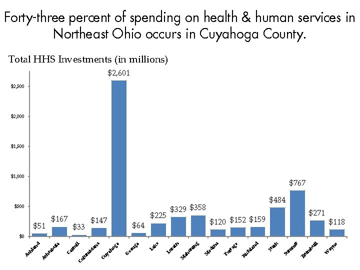 Forty-three percent of spending on health & human services in Northeast Ohio occurs in