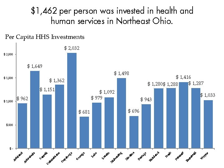 $1, 462 person was invested in health and human services in Northeast Ohio. Per