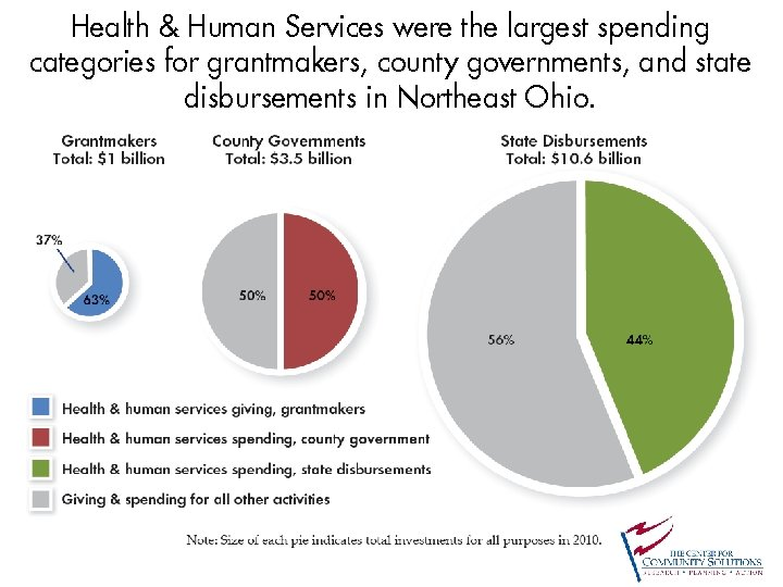 Health & Human Services were the largest spending categories for grantmakers, county governments, and