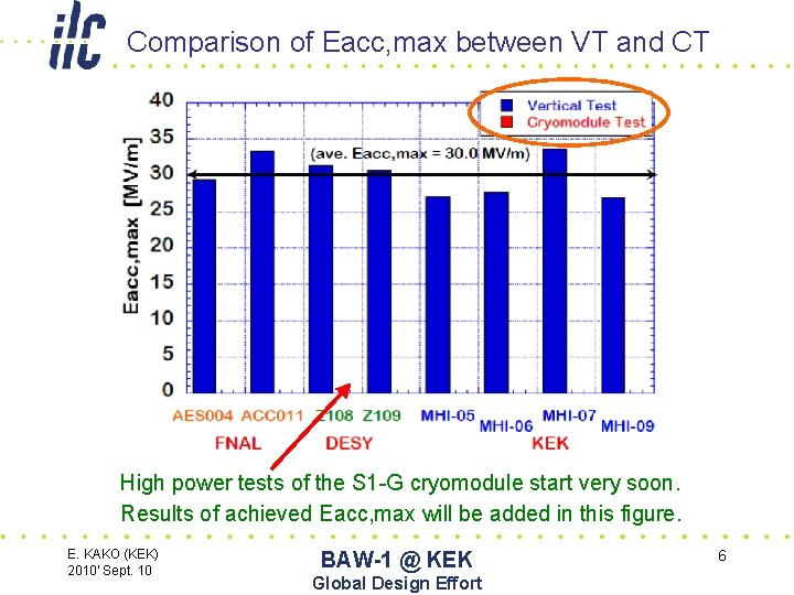 Comparison of Eacc, max between VT and CT High power tests of the S