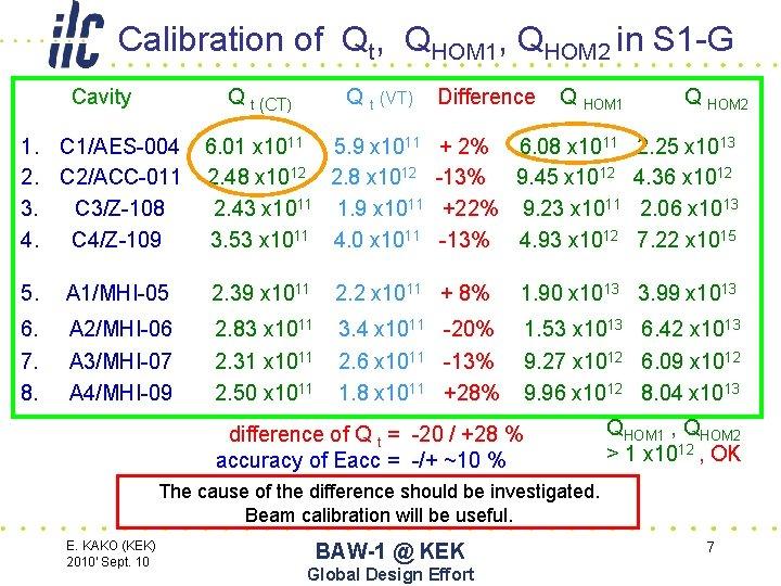 Calibration of Qt, QHOM 1, QHOM 2 in S 1 -G Cavity Q t