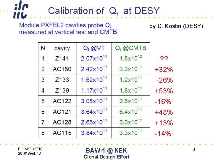 Calibration of Qt at DESY by D. Kostin (DESY) ? ? +32% -26% +53%