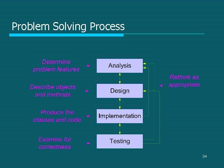 Problem Solving Process 34