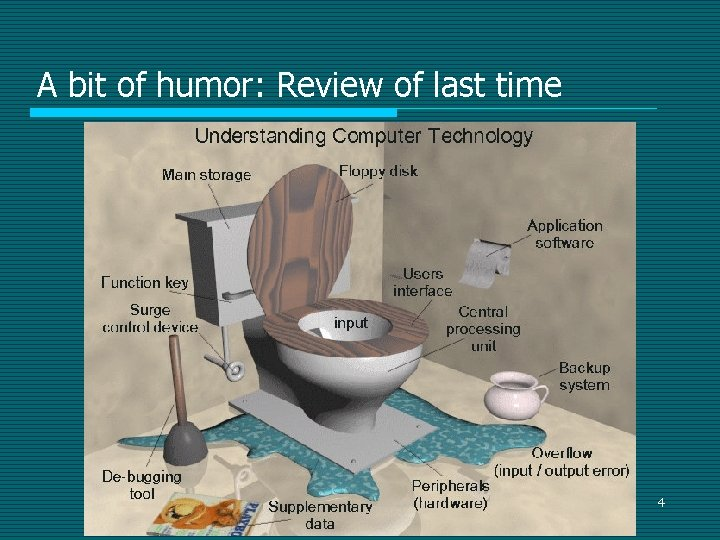A bit of humor: Review of last time 4