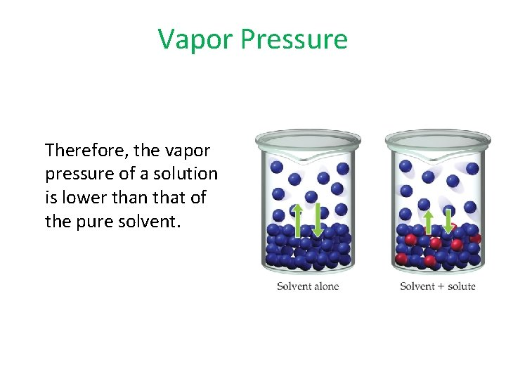 Vapor Pressure Therefore, the vapor pressure of a solution is lower than that of