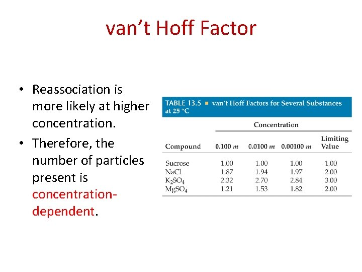 van't Hoff Factor • Reassociation is more likely at higher concentration. • Therefore, the