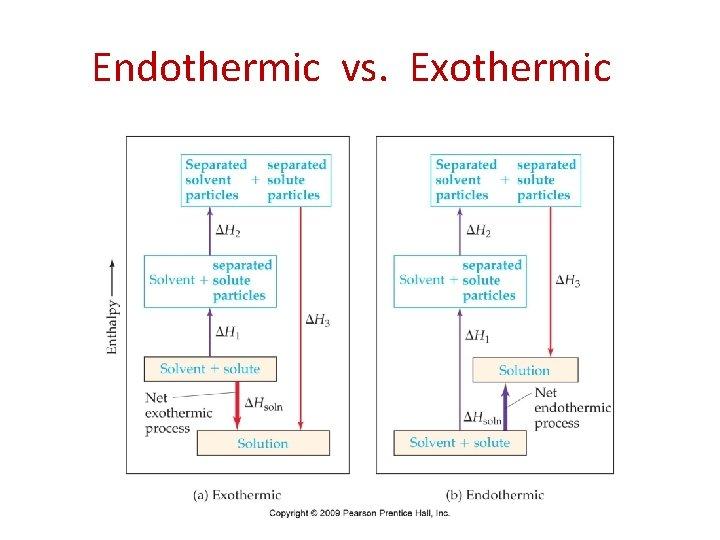 Endothermic vs. Exothermic