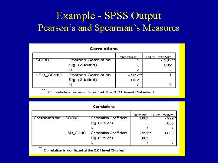 Example - SPSS Output Pearson's and Spearman's Measures