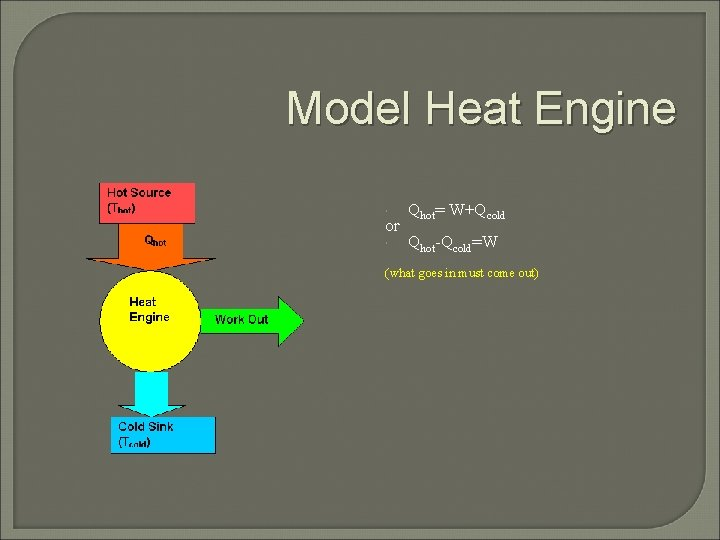 Model Heat Engine Qhot= W+Qcold Qhot-Qcold=W or (what goes in must come out)
