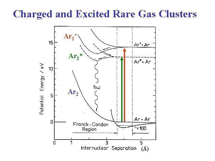 Charged and Excited Rare Gas Clusters Ar 2+ Ar 2* Ar 2 (Å)
