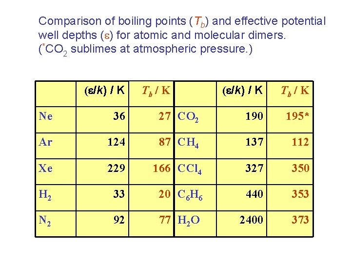Comparison of boiling points (Tb) and effective potential well depths ( ) for atomic